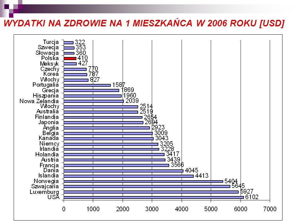 WYDATKI NA ZDROWIE NA 1 MIESZKAŃCA W 2006 ROKU [USD]